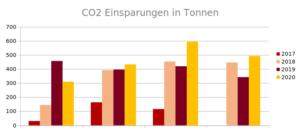 CO2 Einsparungen der Jahre 2017 – 2020